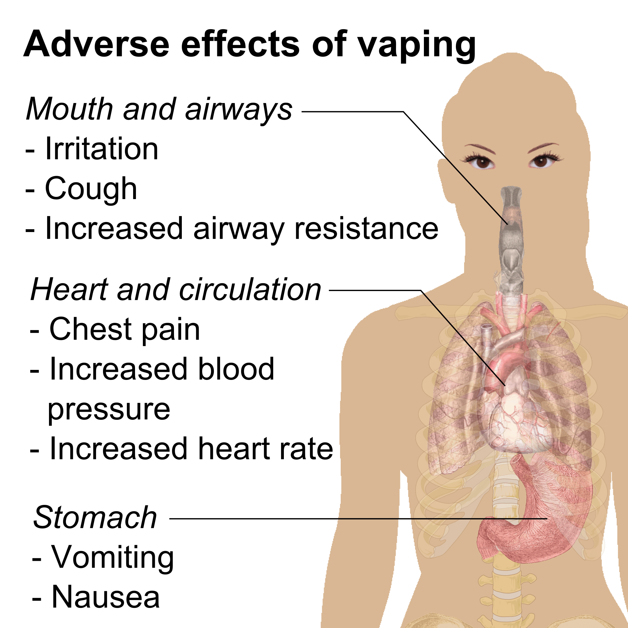 Effects of Vaping
