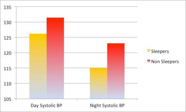 BP Graph